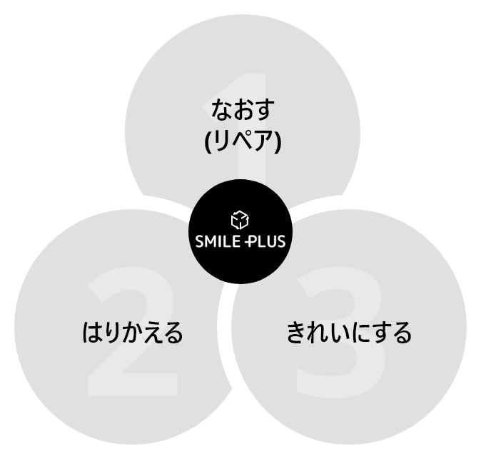 補修(リペア事業) 3つのポイント